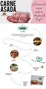 Carne asada: a la brasa y al horno